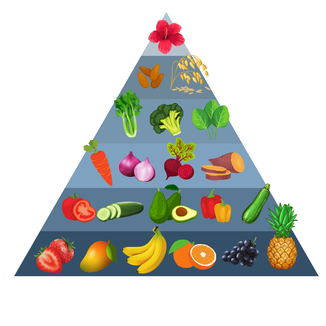 The Facelift Diet beauty food pyramid chart